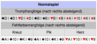Doppelkopf Karten Werte